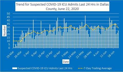 June 22 ICU admits