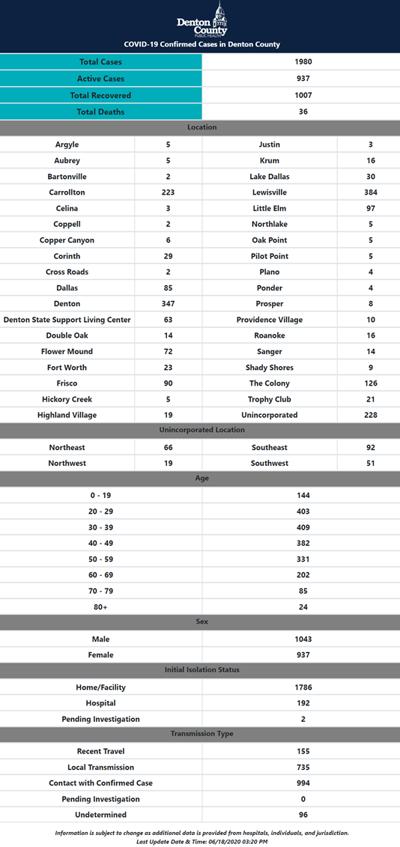 Denton County numbers 6-18