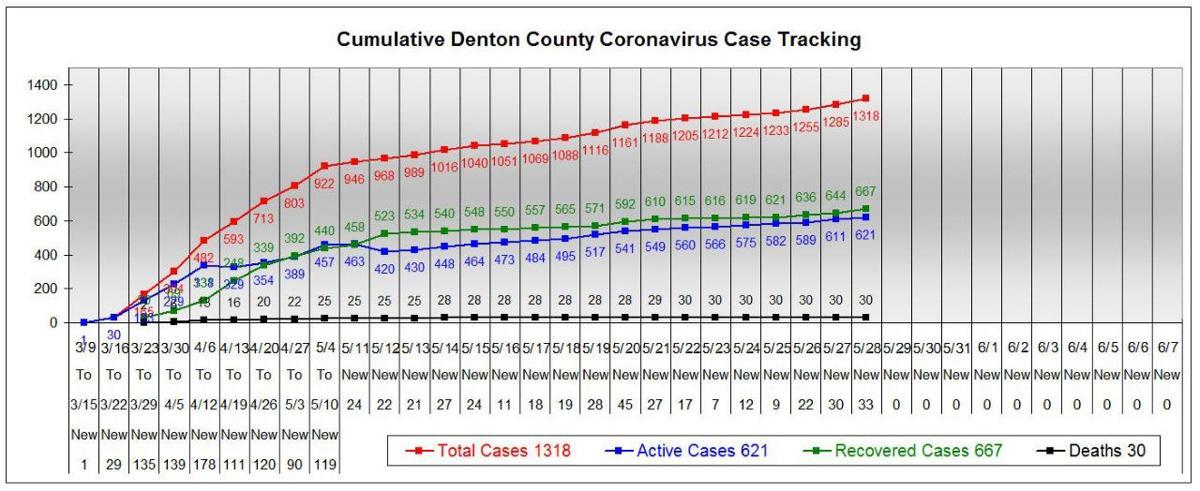 Denton County chart 5-28