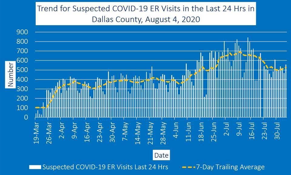 Aug. 4 ER visits