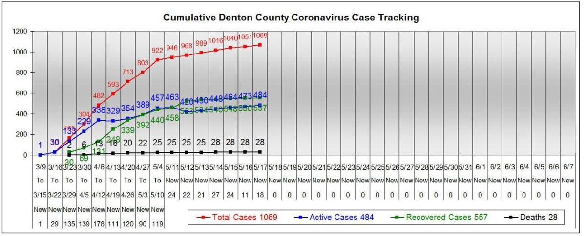 Denton County chart 5-17