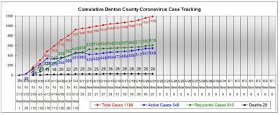Denton County chart 5-21