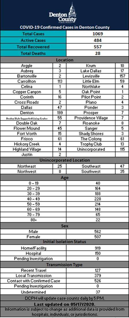 Denton County numbers 5-17