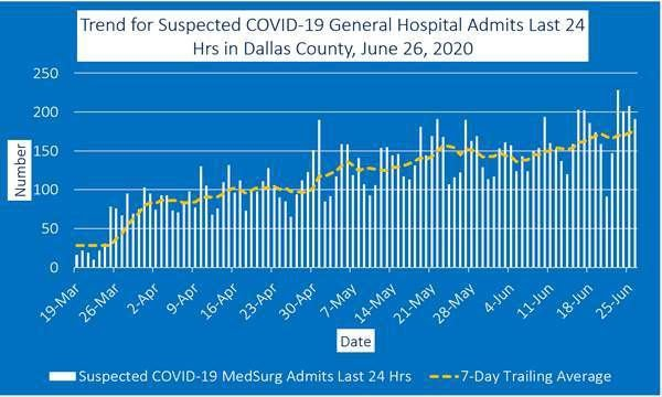 June 26 general  hospital admits