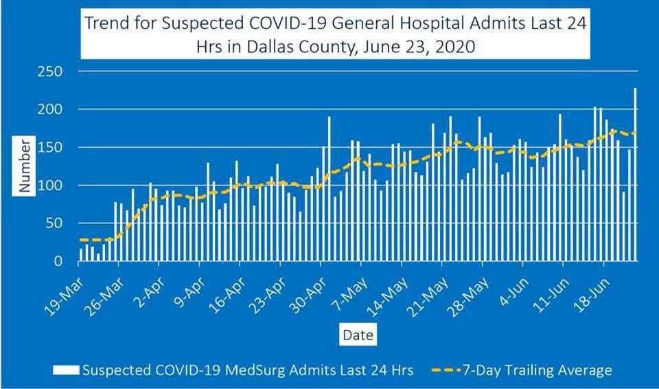 June 23 general hospital admits