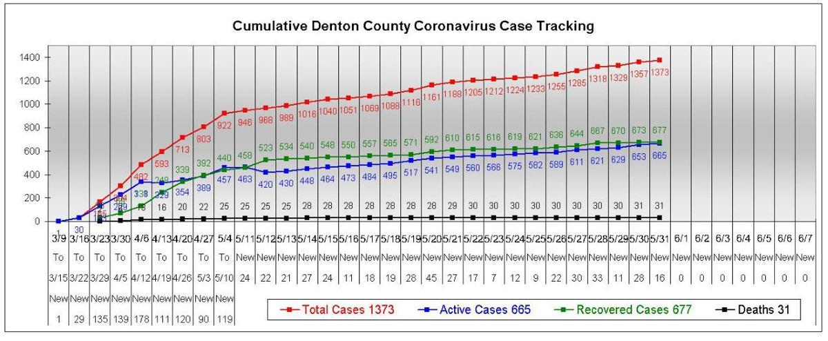 Denton County chart 5-31