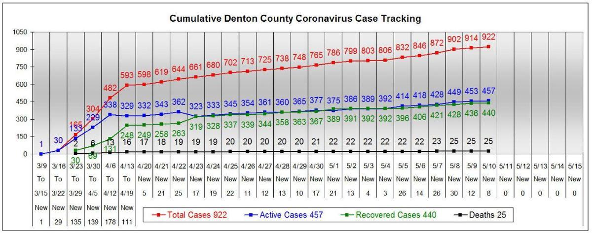 Denton County chart 5-10