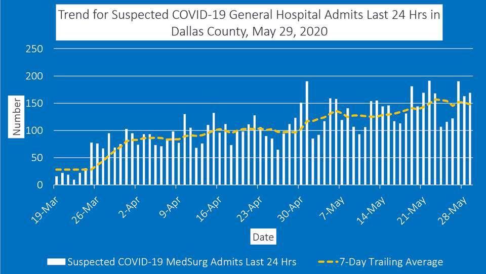 Dallas County reports 228 additional COVID-19 cases, 1 death
