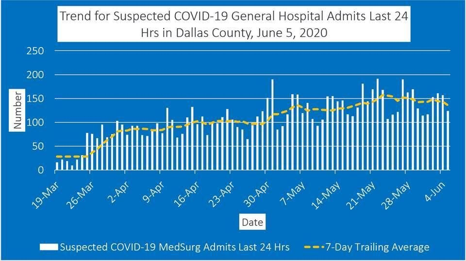 Dallas County reports 289 additional COVID-19 cases, 2 deaths