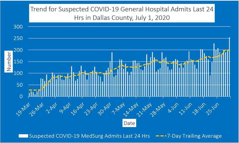 July 1 genera hospital admits