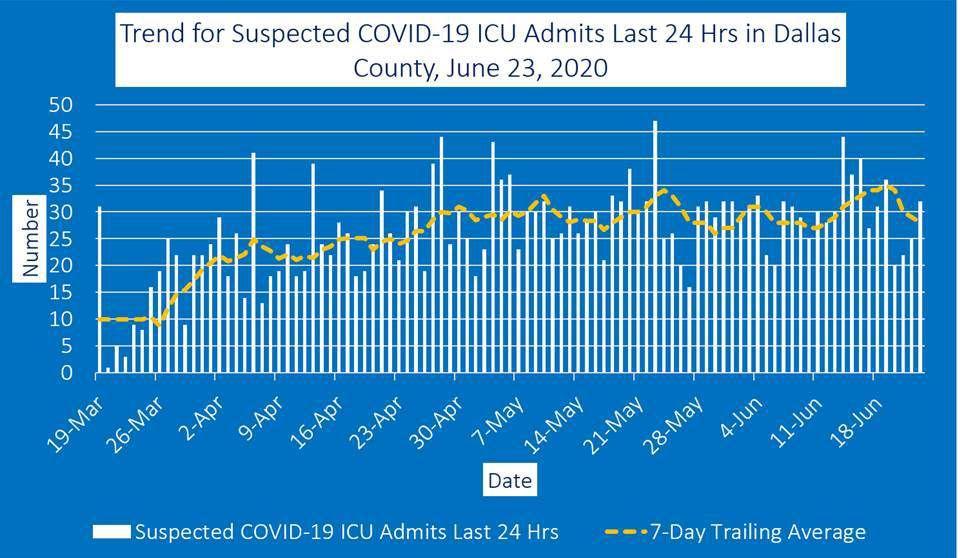 June 23 ICU admits