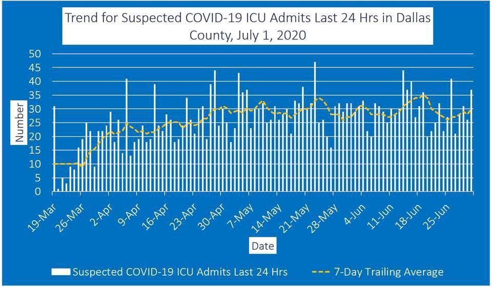 July 1 ICU admits