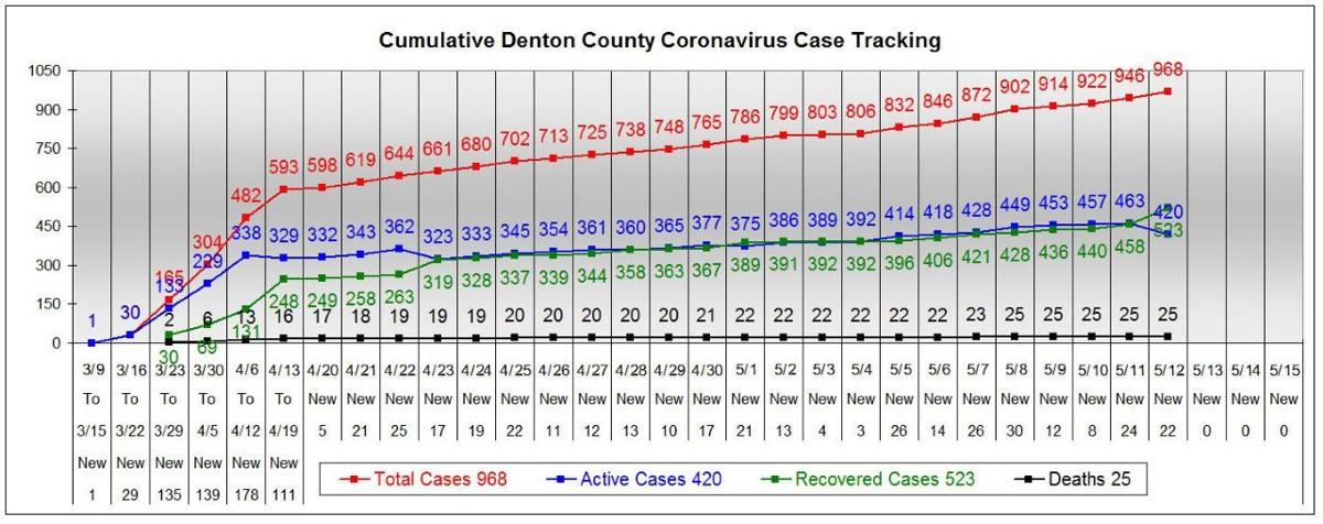 Denton County chart 5-12