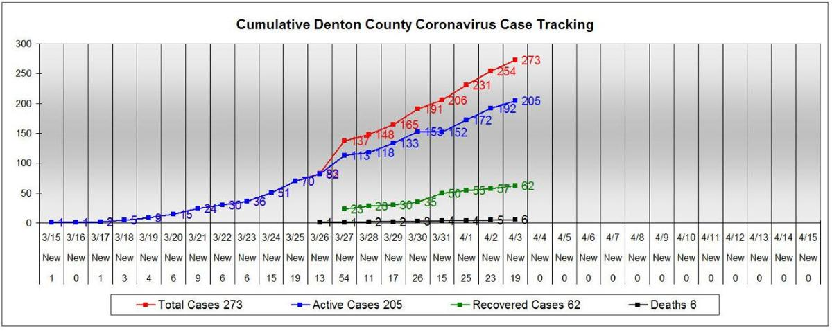 Denton County reports sixth death related to COVID-19, 19 more cases