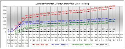 Denton County chart 5-13