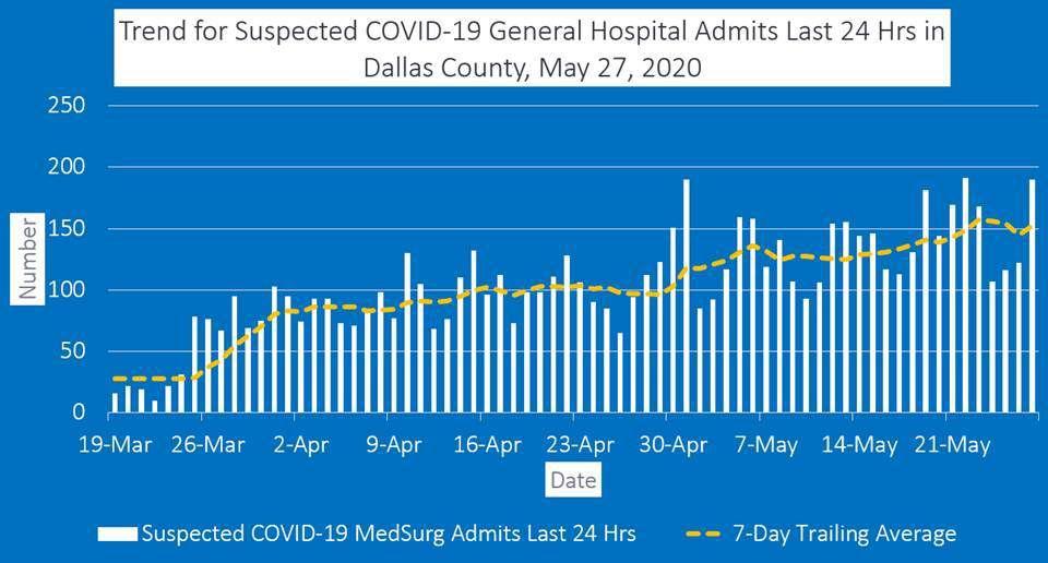 May 27, 2020 General Hospital Admits