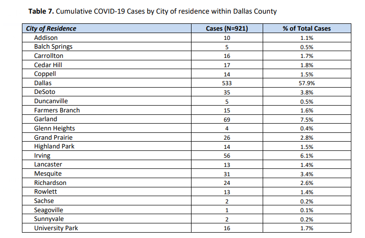 Dallas County cases as of April 3, 2020