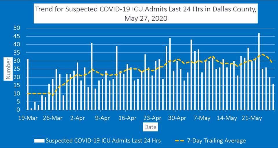 May 27 ICU admits