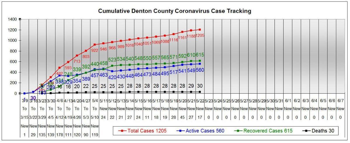 Denton County chart 5-22