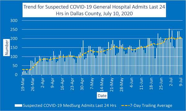 July 10 general hospital admits