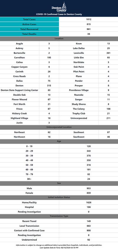 Denton County numbers 6-16