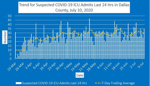July 10 ICU admits