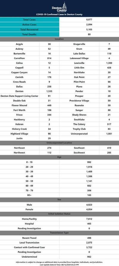 Denton County numbers 8-13