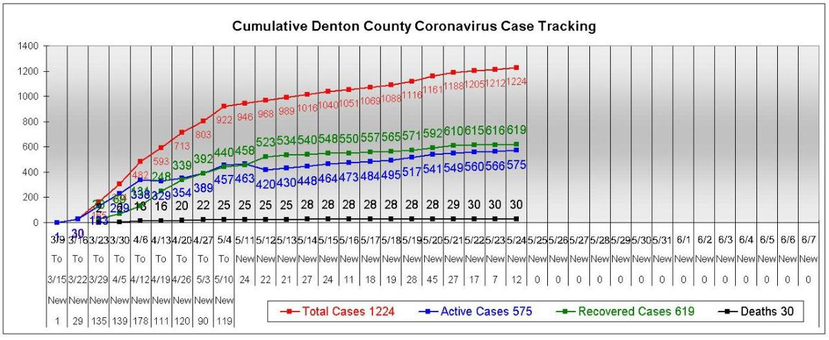 Denton County reports 12 new COVID-19 cases