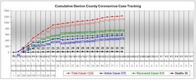 Denton County chart 5-24