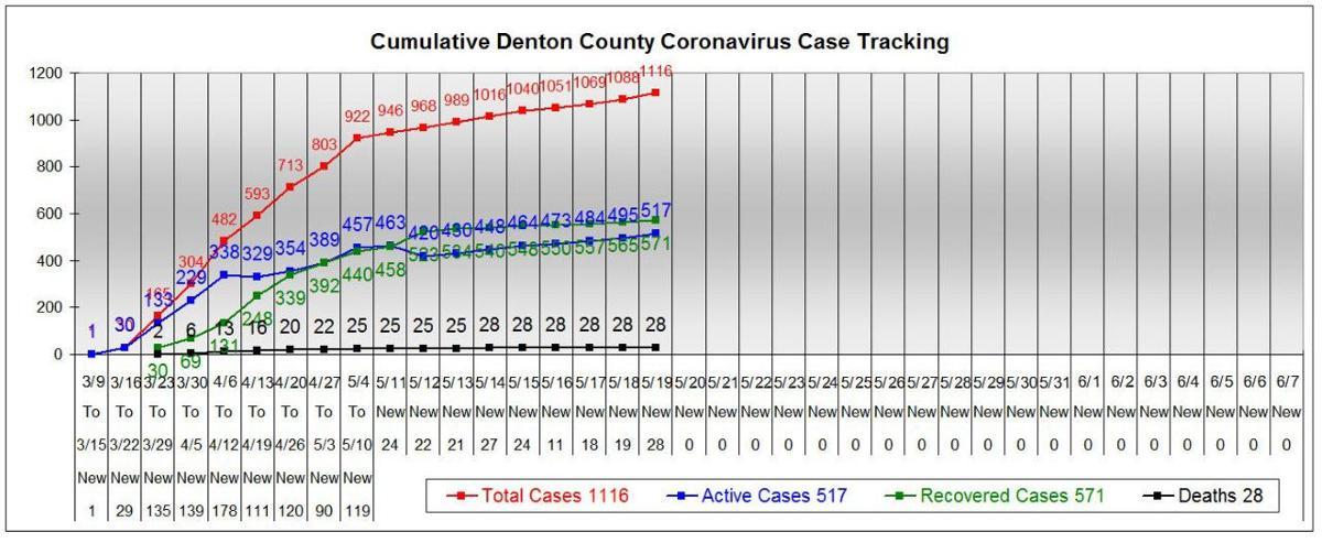 Denton County chart 5-19