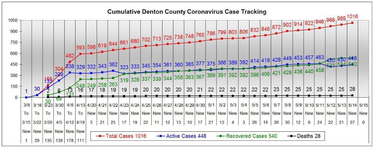 Denton County chart 5-14