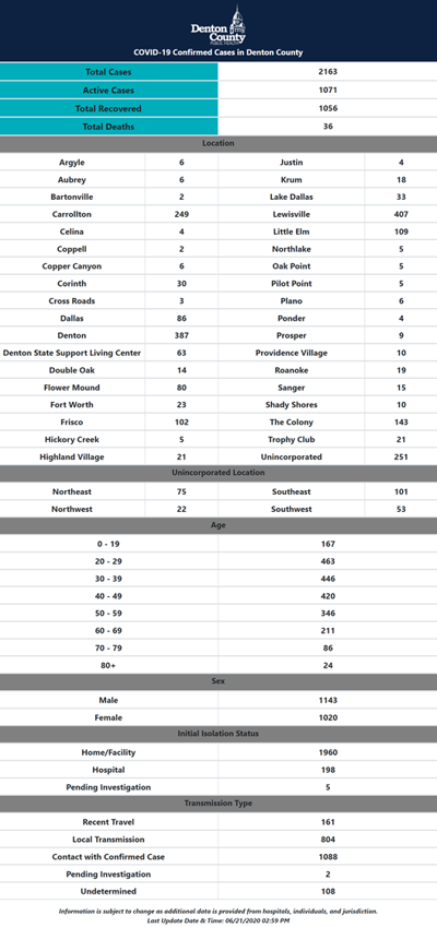 Denton County numbers 6-21
