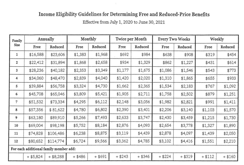 Coppell free and reduced incomes