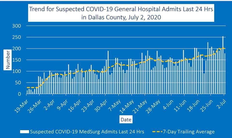 July 2 general hospital admits