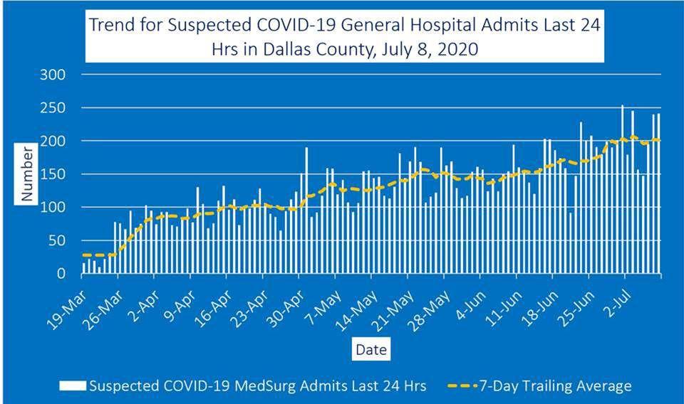 July 8 general hospital admits