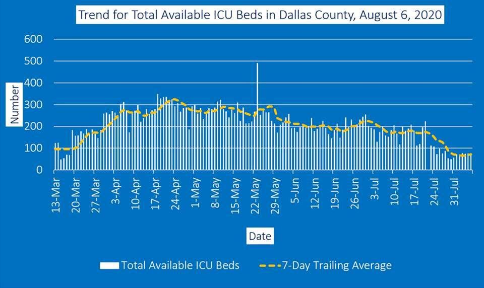 Available ICU beds Aug. 6