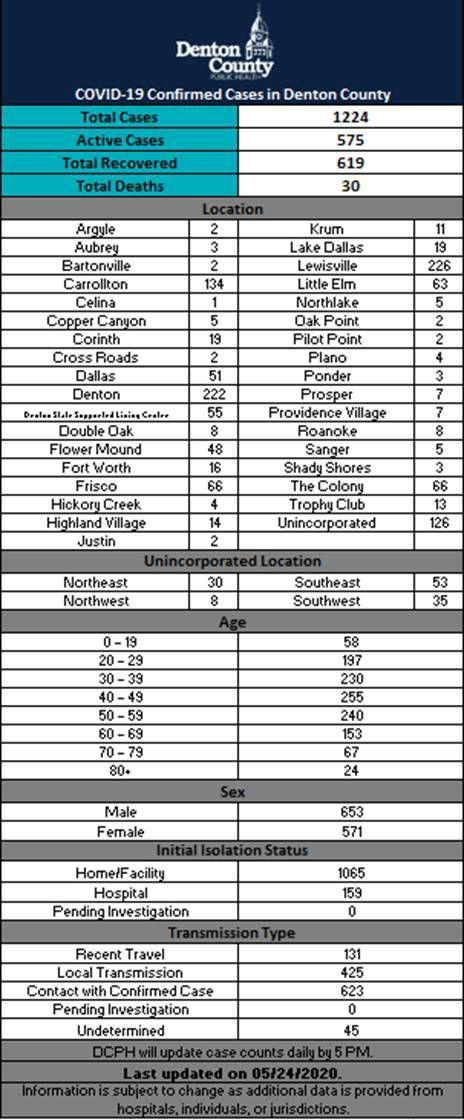 Denton County numbers 5-24