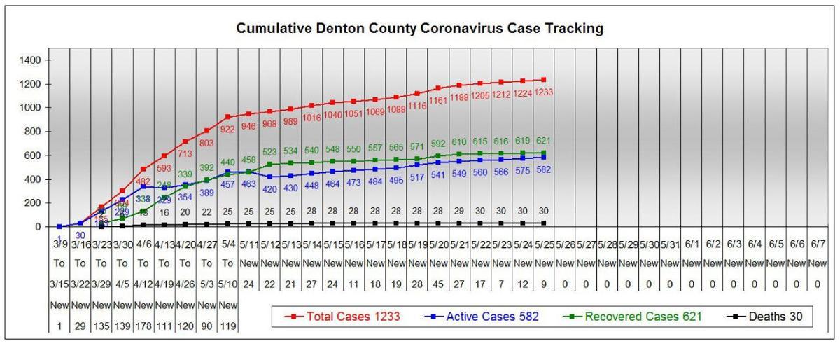 Denton County chart 5-25