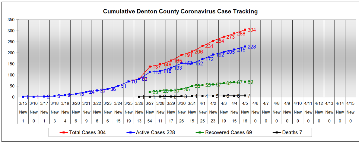Denton County reports seventh COVID-19 related death, 16 new cases
