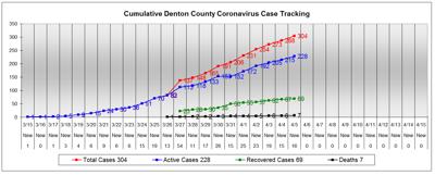 Denton County chart 4-5