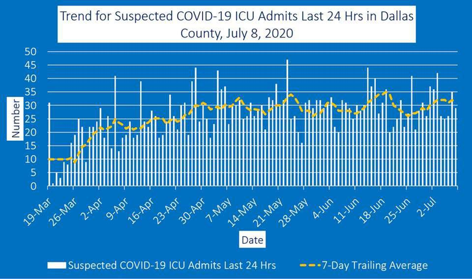 July 8 ICU admits