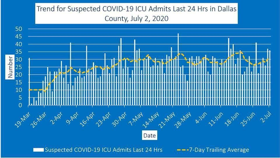 July 2 ICU admits