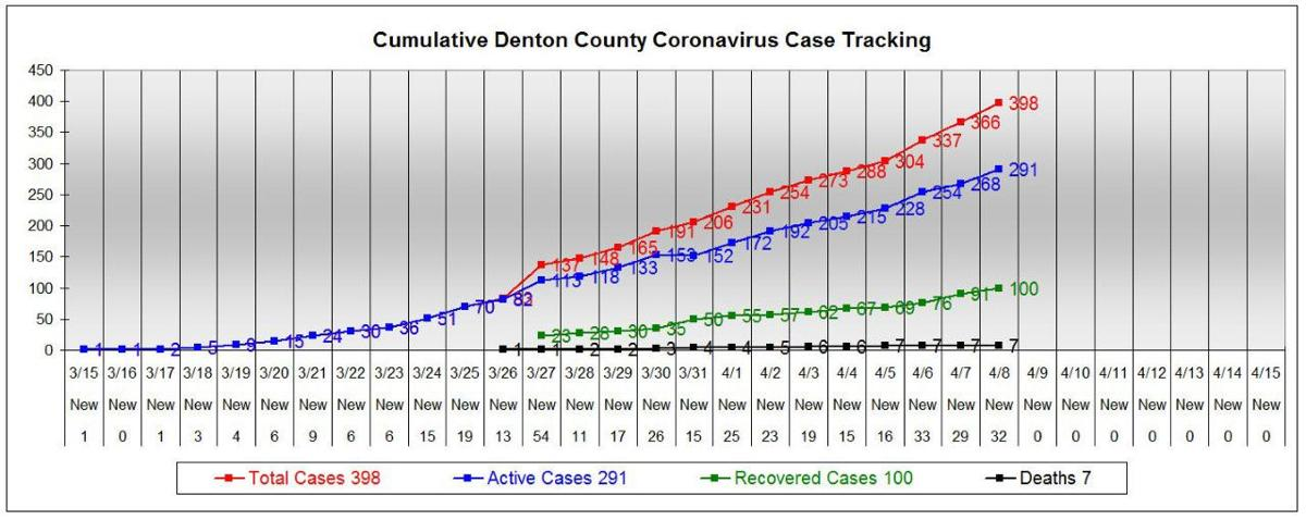 Denton County reports 32 new COVID-19 cases