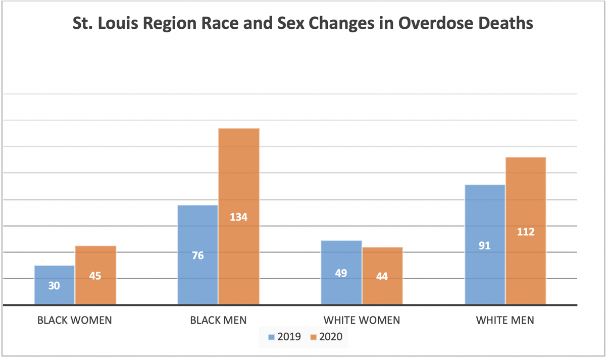 St. Louis Region Race and Sex Changes in Overdose Deaths