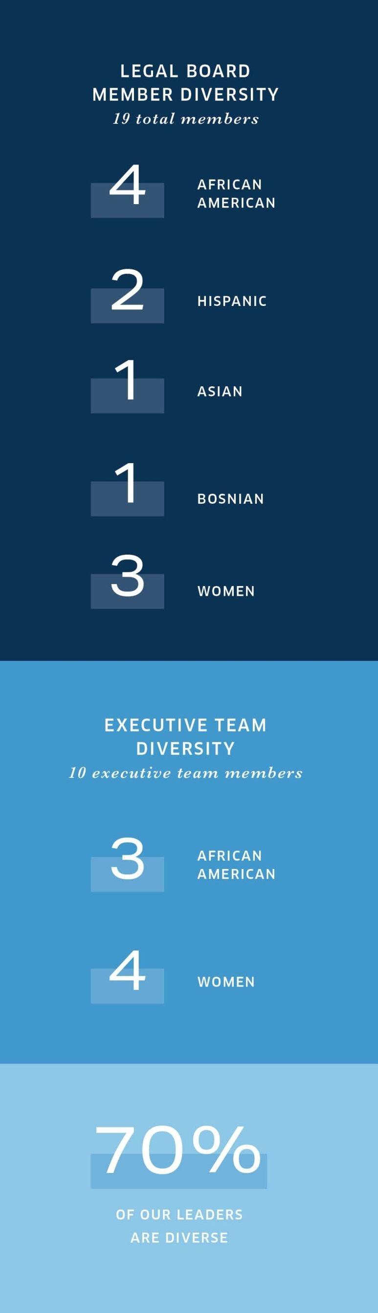 Orvin T. Kimbrough -  Diversity Stats