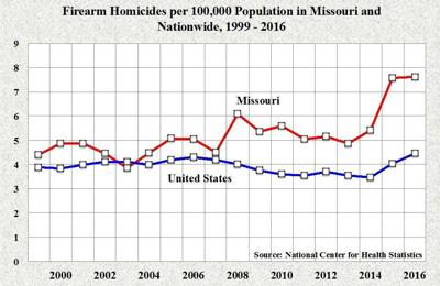 Missouri tops the nation for high black homicide rate … again