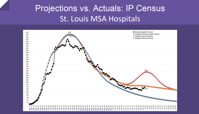 St. Louis Pandemic Task Force says St. Louis region is no longer on the good curve for COVID-19