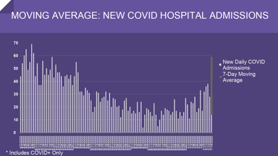 Garza says COVID-19 hospital admissions trending in 'concerning direction'