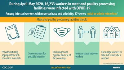CDC reports that Hispanic, Black workers most impacted by COVID-19 at meat plants