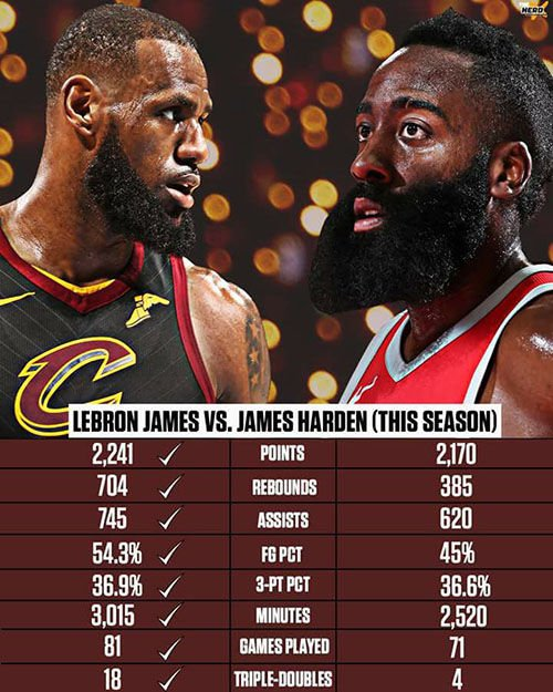 LeBron James vs James Harden
